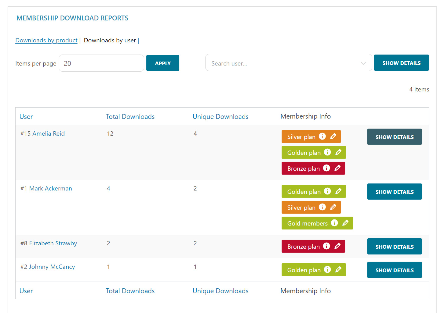 Downloads by user